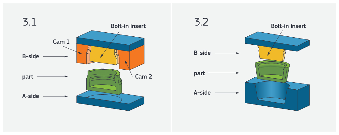 Creating Complex Undercuts in the plastic injection molding