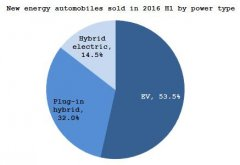 Summary: Chinese new energy automobile market in 2016 H1